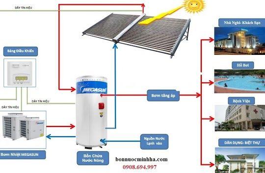 Máy nước nóng năng lượng mặt trời 5000 lít