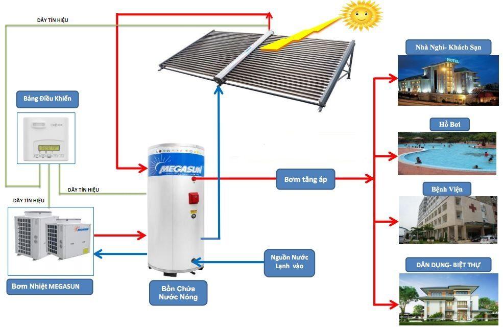 Máy nước nóng năng lượng mặt trời 3000 lít tại Bình Dương